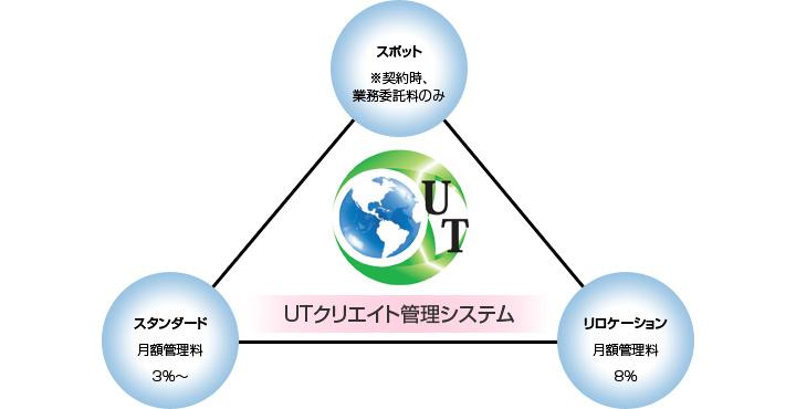 UTクリエイト不要管理システム